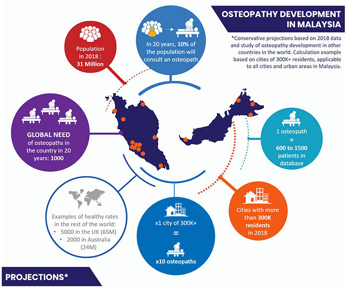 Map about the osteopathy development in Malaysia