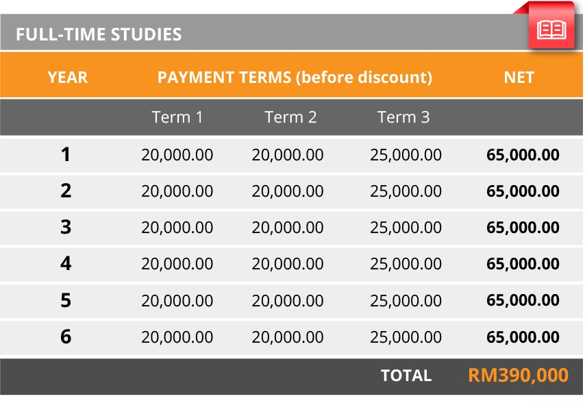 Table fees for enrolement year at Oneosteo Academy